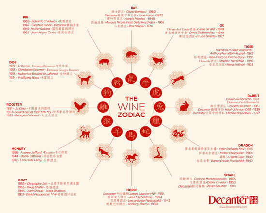 Chinese zodiac animals and famous wine people