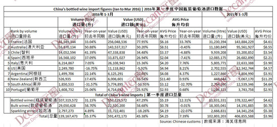 Image: customs figures of China's bottled imported wines during Jan to Mar 2016, credit Decanter