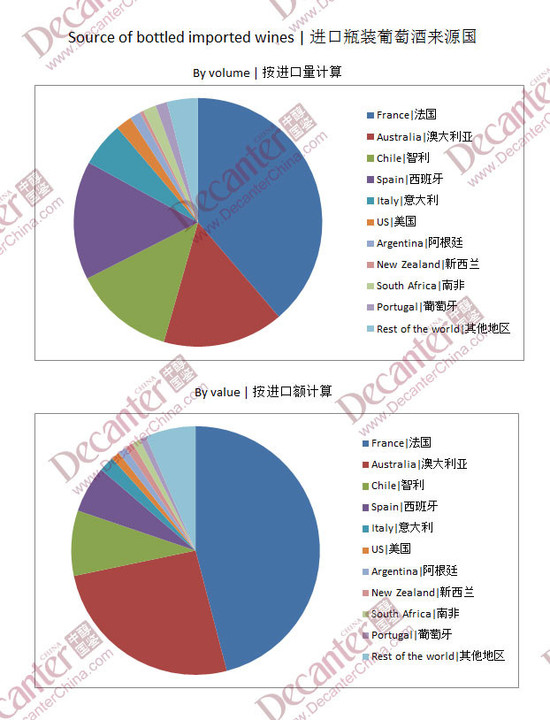 Image: source of imported wines in China, credit DecanterChina.com