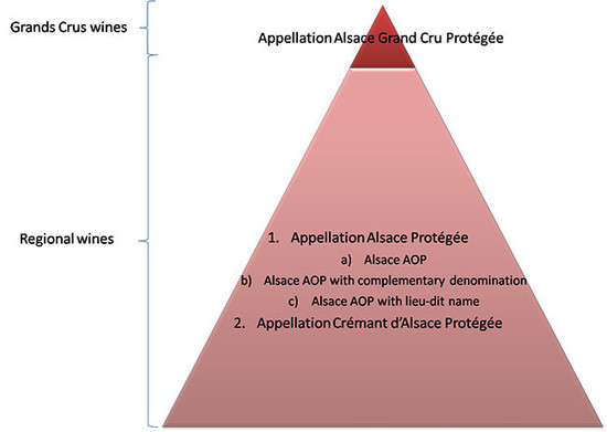 Figure 1 – Alsace wines current hierarchy