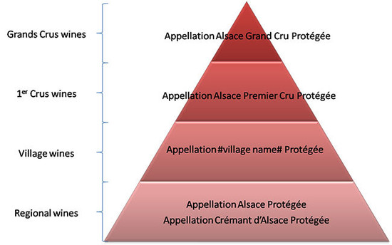 Figure 2 – Alsace wiFigure 2 – Alsace wines potential new hierarchynes potential new hierarchy