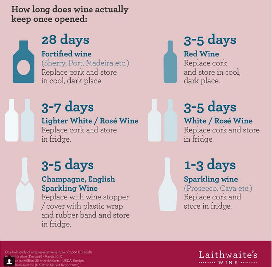How long should you keep wine open ask decanter for How to preserve wine after opening