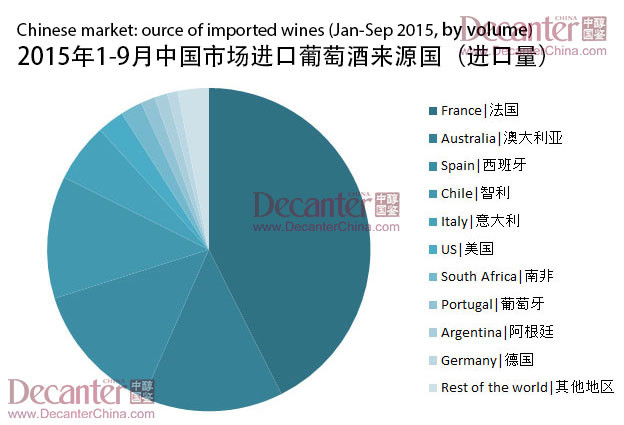 China wine imports rebound in 2015, shows data