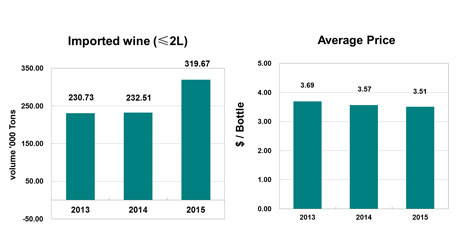 Don't get too optimistic about rise in Chinese wine imports