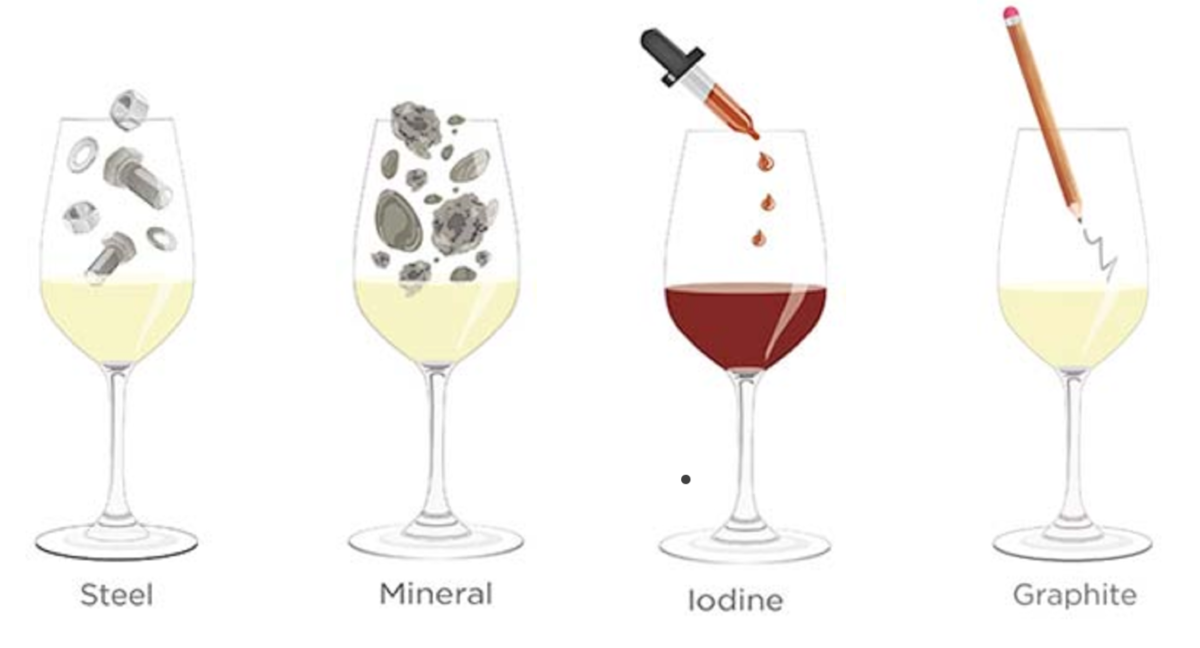 Tasting notes decoded: Steely, Mineral, Graphic, Iodine
